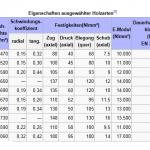 E- Modul- Wert ist jweils ganz rechts in der Tabelle